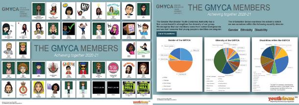 GMYN Membership